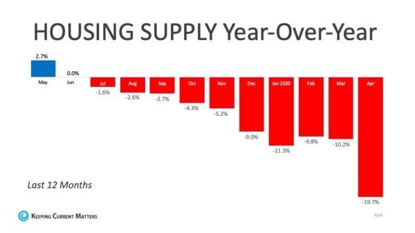 Graphic of Housing supply bar graph of the last 12 months